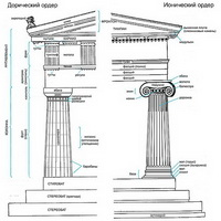 Акротерион в дорическом стиле